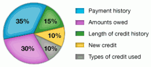 finding your fico credit score