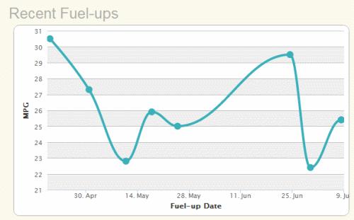 gas mileage fuel ups